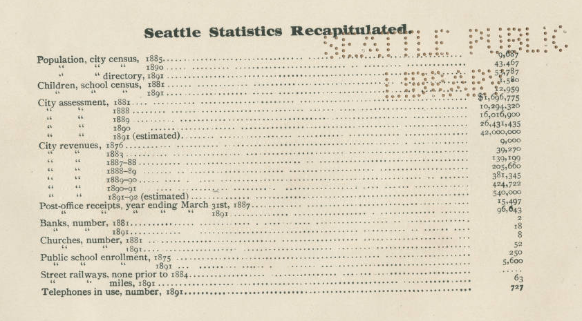 Seattle-1891-Demographics.png