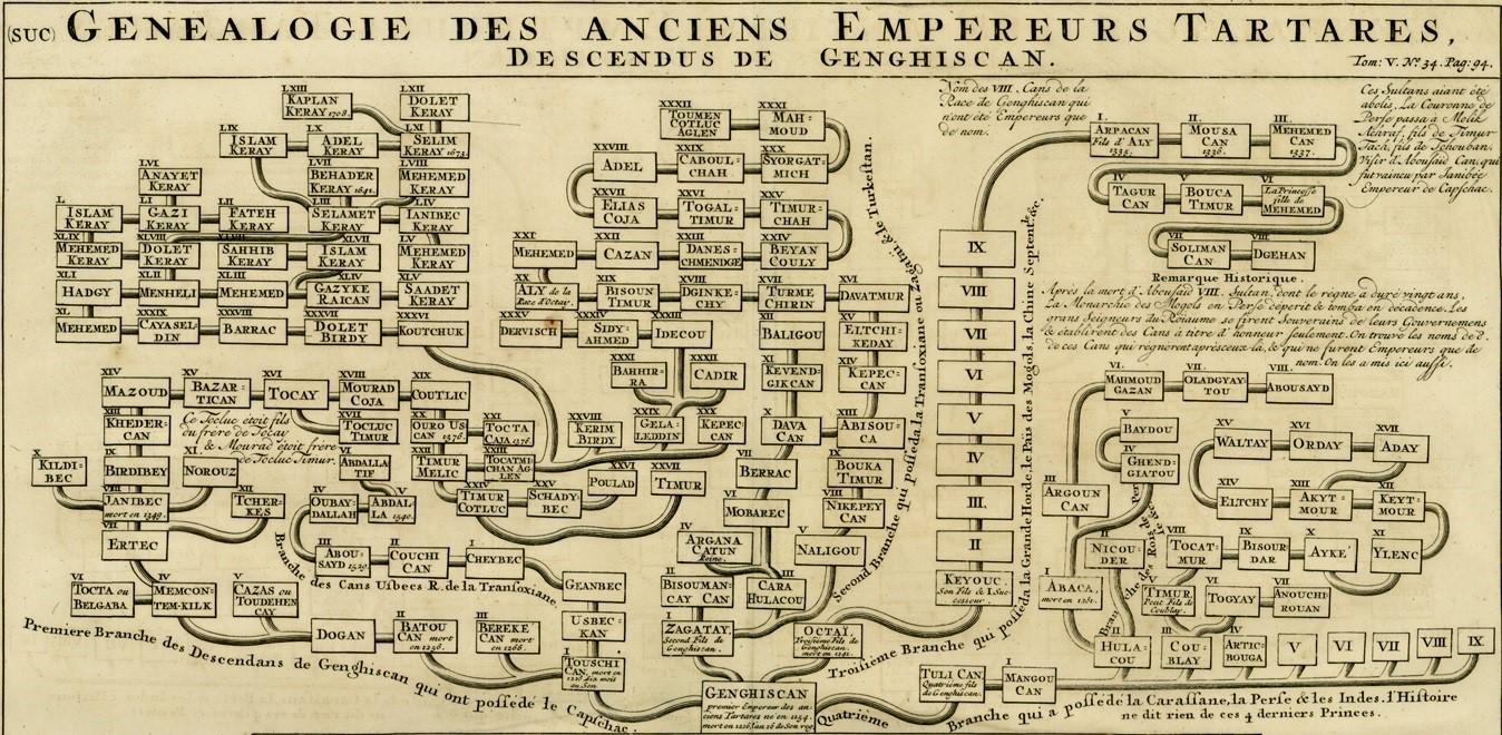 Genealogie Des Anciens Empereurs Tartares, Descendus De Genghiscan-1.jpg